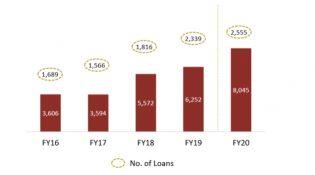 Disbursement & No. of Loans