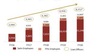 Emp & Loan officers